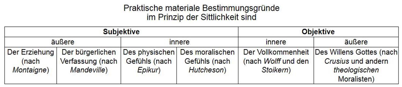 Kant-Kritik praktVernunft 1 (Copy)