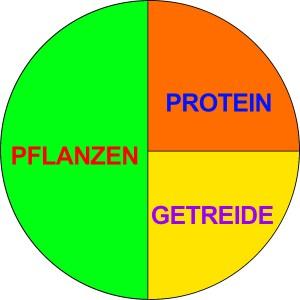 Balance der Ernährung